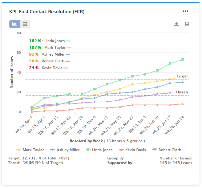 KPI First Contact Resolution FCR