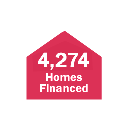 Century Financed 4,274 Homes in 2019