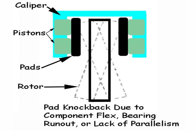 003-Baer-Brakes-Pad-Knockback-Illustration