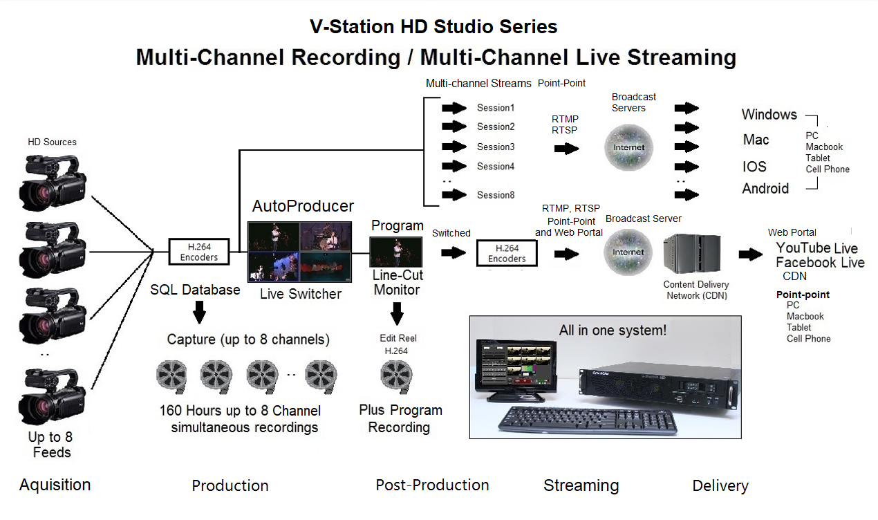 V-Station Multi-Camera Workflows