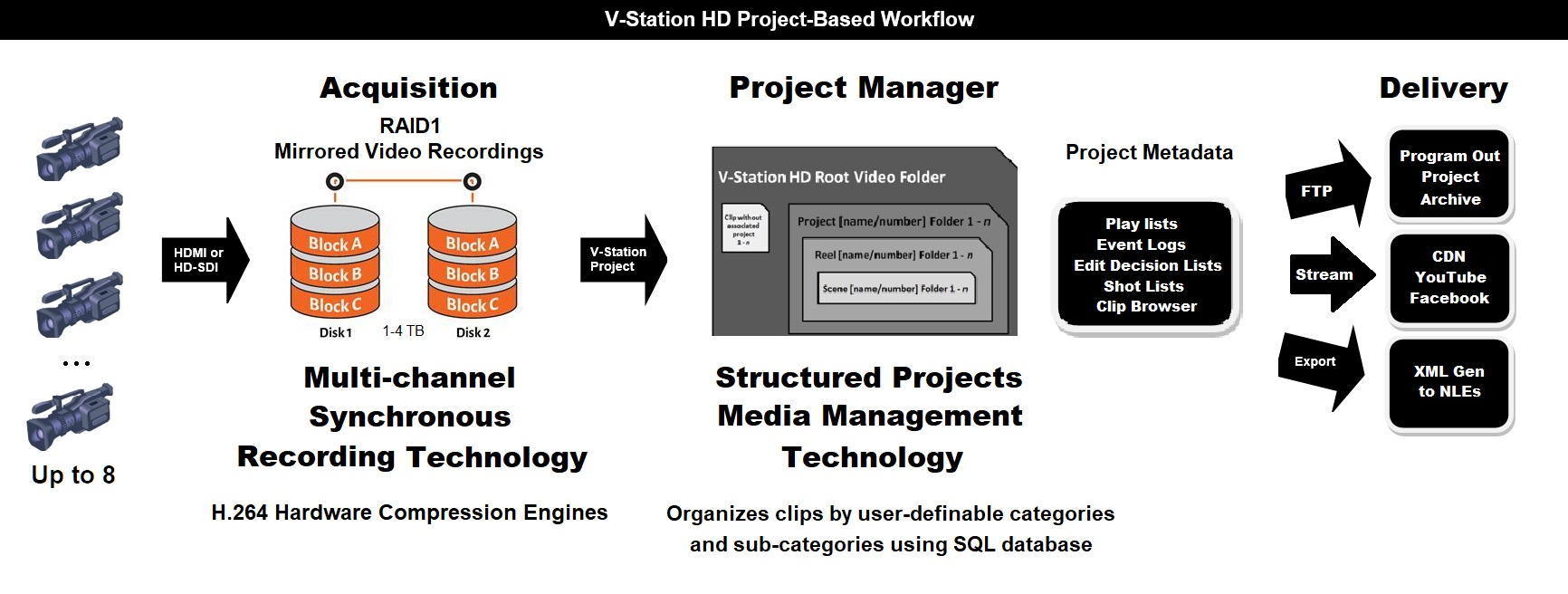 V-Station Project-based Workflow