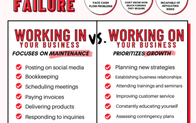 Working In vs. Working On Your Business