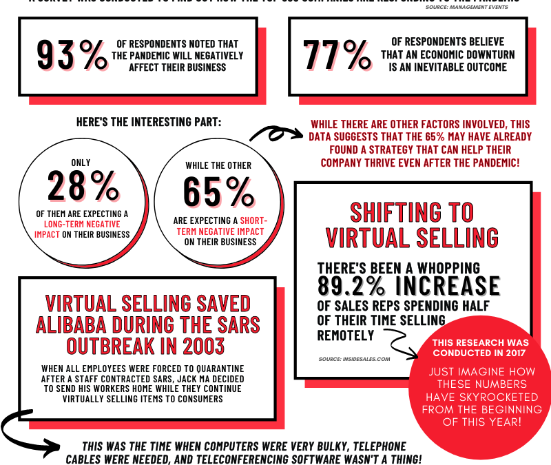 How Virtual Selling Is The New Normal