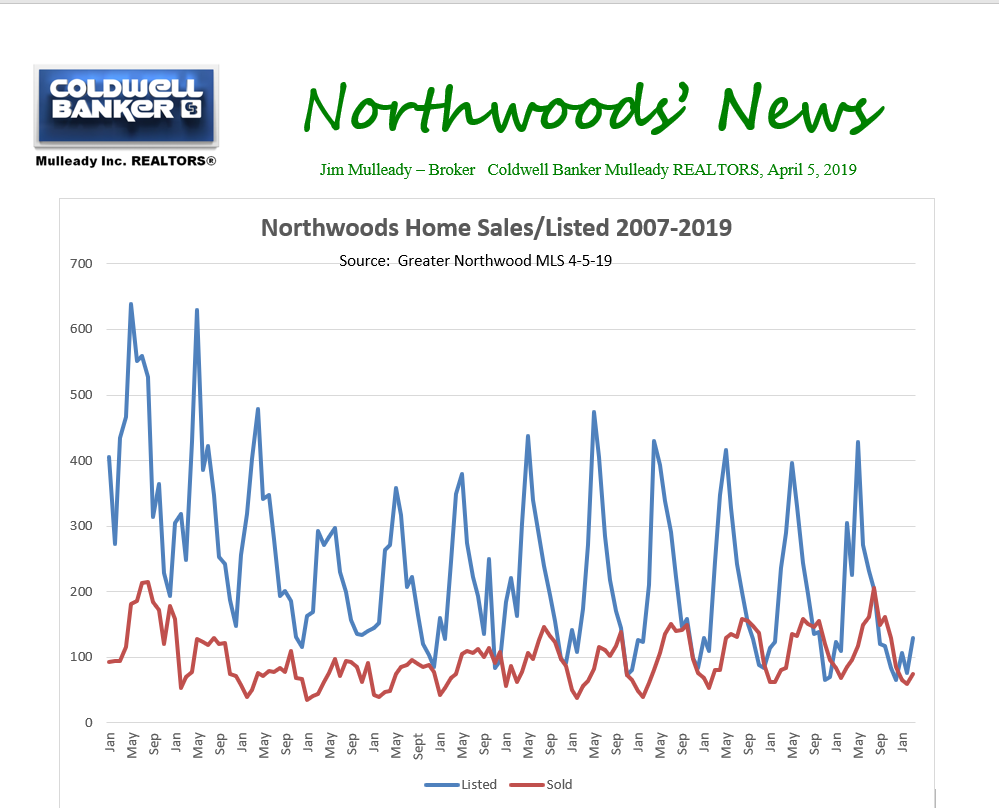 Northwoods Home Sales