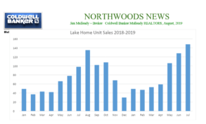 Lake Home Sales - August 2019