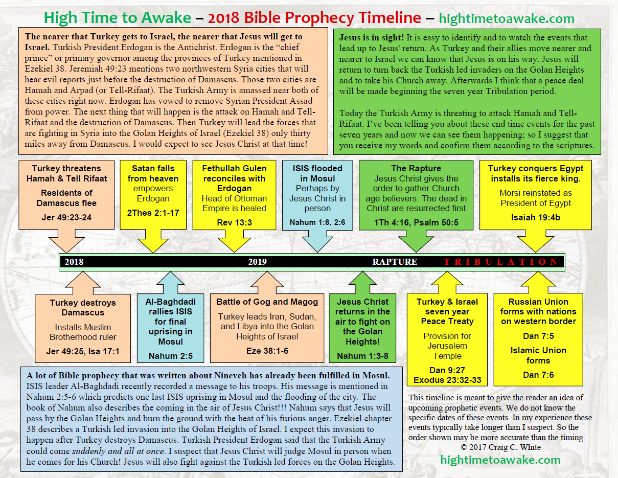 2018 Bible Prophecy Timeline