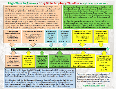 2019 Bible Prophecy Timeline