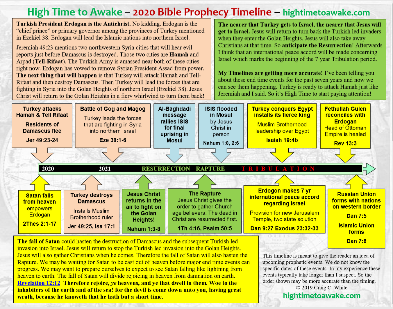2020 Bible Prophecy Timeline