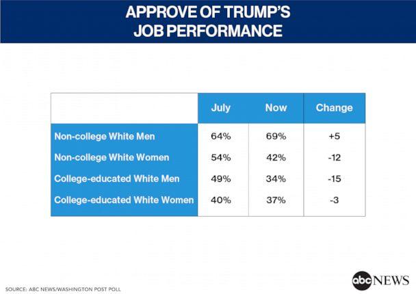 Approve of Trump's Job Performance