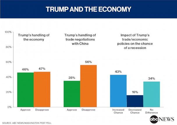 Trump and the Economy