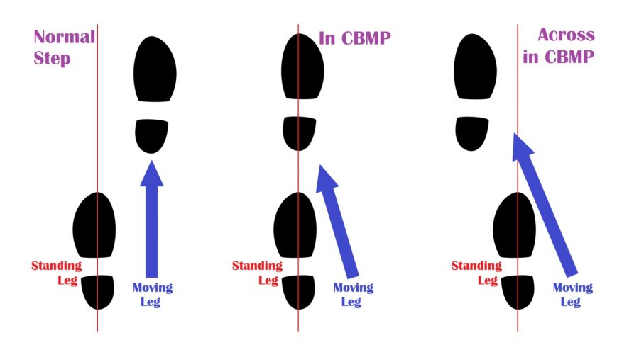 Contra Body Movement Position