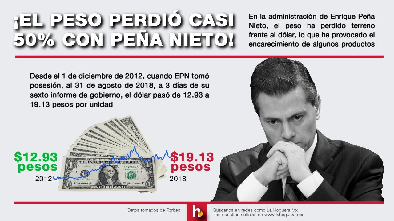 Dólar, desempeño, EPN