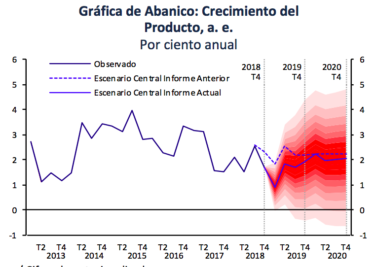 Banco de México reduce pronóstico de crecimiento económico 2019
