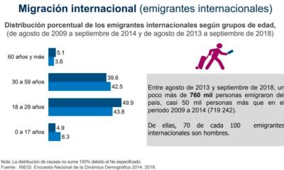 INEGI migración