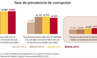 Aumenta número de víctimas y actos de corrupción: INEGI