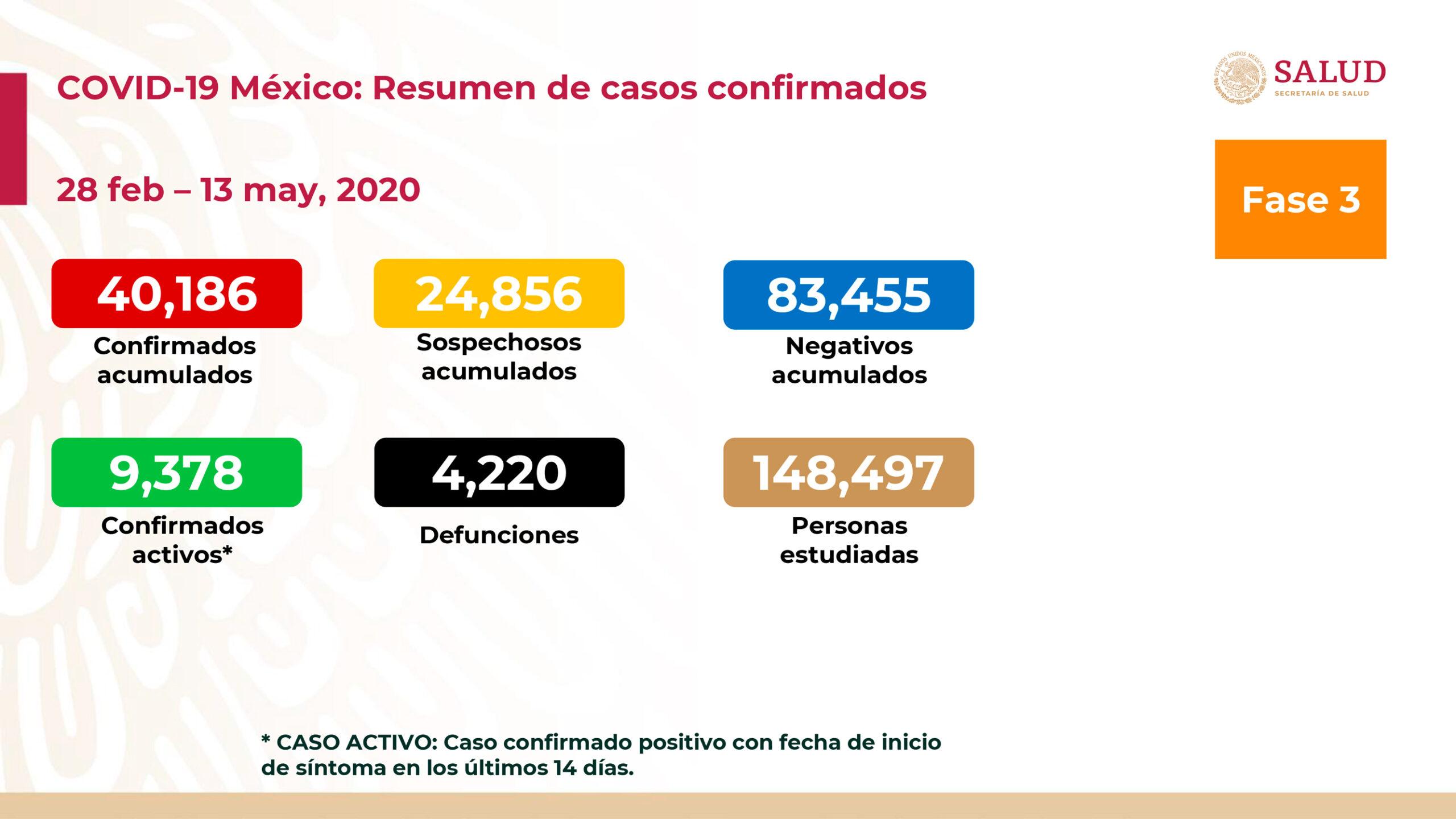 Reporta Salud 4 mil 220 muertes y 40 mil 186 contagios de Covid-19 en México