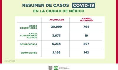Confirma gobierno de la CDMX 21 mil casos de Covid-19