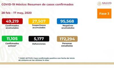 Suman 5 mil 177 decesos y 49 mil 219 casos positivos por Covid-19 en México