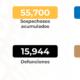 México suma 15,944 decesos y 133,974 casos por Covid-19