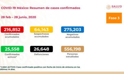 Salud reporta 216 mil 856 contagios y 26 mil 648 muertes por Covid-19 en México