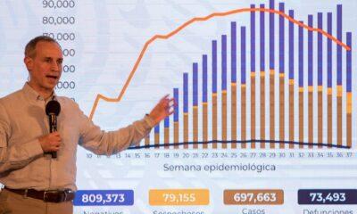 México acumula 697 mil 663 contagios y 73,493 muertes por Covid-19
