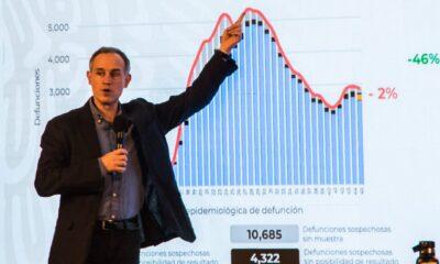 López-Gatell señala que el millón de contagios por Covid-19 ya se había rebasado