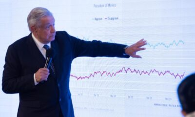 AMLO presume ser el segundo mejor evaluado entre líderes mundiales al cierre de 2020