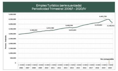 Reporta Sectur disminución del empleo turístico en último trimestre de 2020