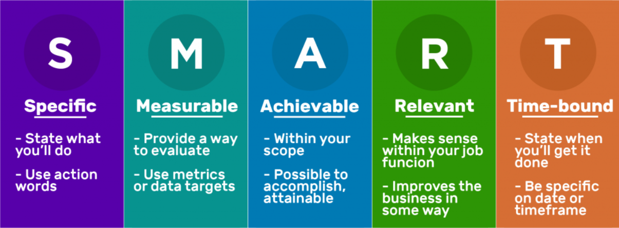 Your Guide to SMART Goals