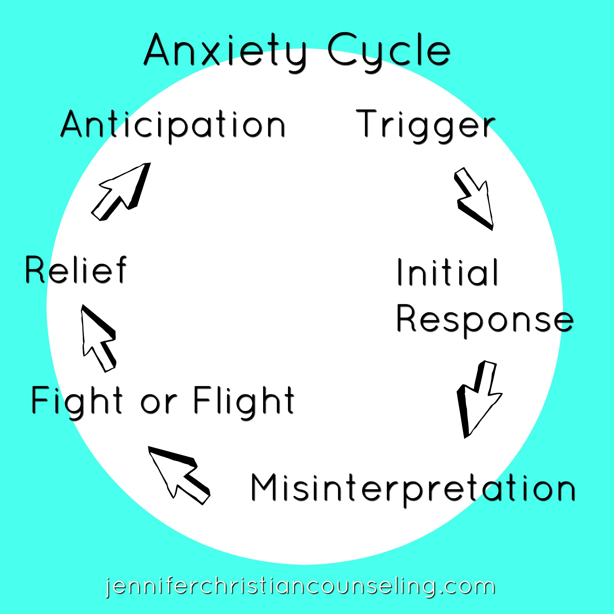Jennifer Christian Anxiety Cycle