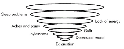 Mark Williams Exhaustion Funnel