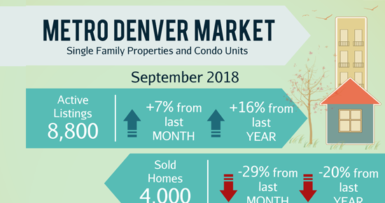 October Newsletter 2018: 🏡 Highlands Ranch Lands In The Top 10 Of 'Best Places To Live In America' List + Sold! New Paired Home.