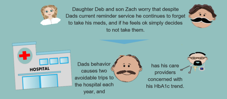 Messaging between Family Members