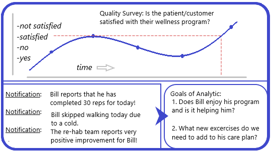 Wellness Program and Reporting