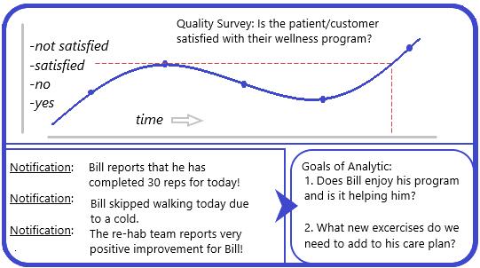 Wellness Program and Reporting