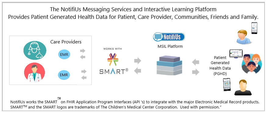 Healthcare Integration