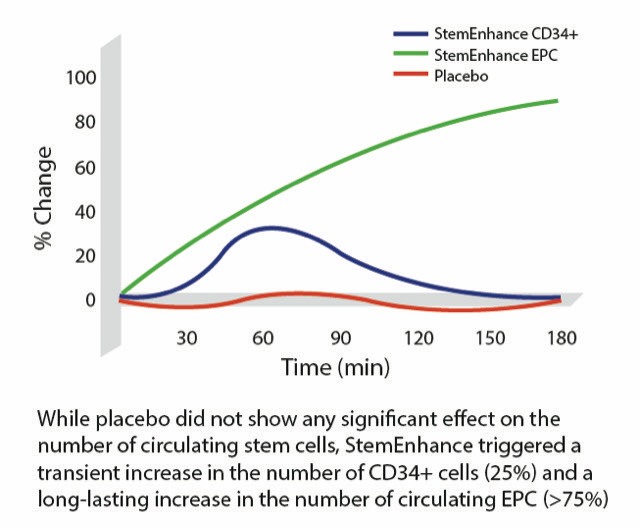 Stem_Cell_Nutrition