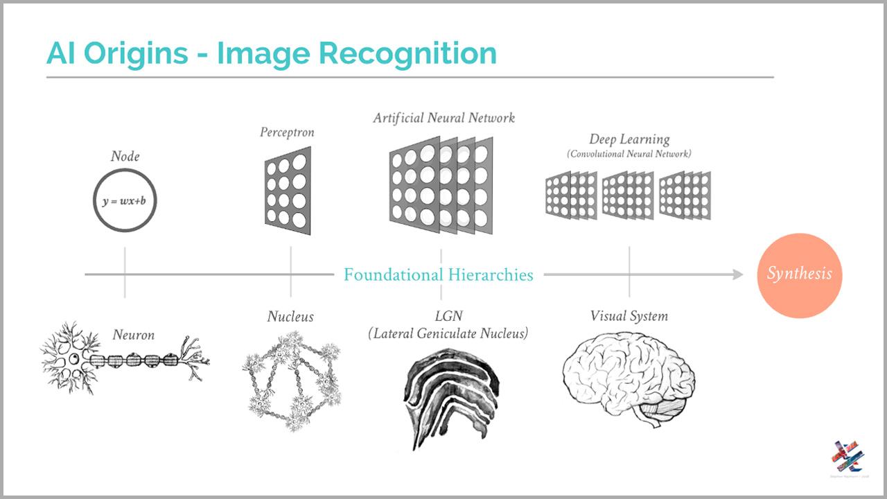 AI Origins - Image Recognition