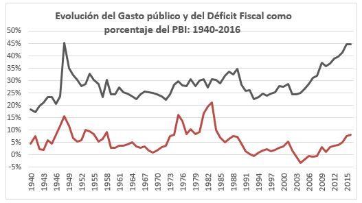 Evoluci%C3%B3n-del-Gasto-P%C3%BAblico-entre-1940-y-2016-e1496316961343.jpg