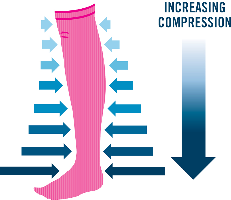Compression_The Not So Secret Weapon of Vein Specialists