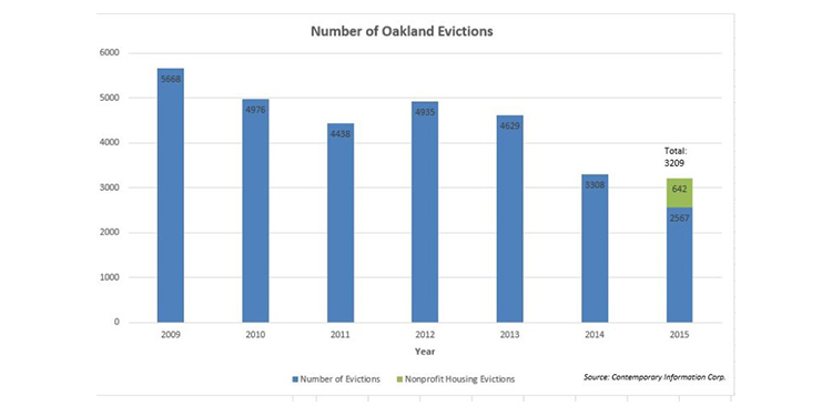 Oakland Council Using Misleading Information Against Rental Owners