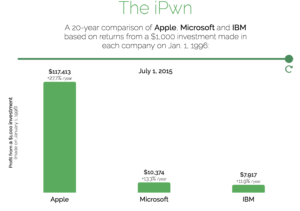 Apple, Microsoft,IBM comparison