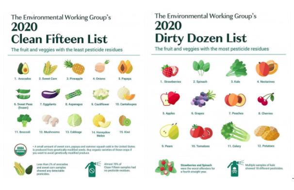 2020 Clean 15/Dirty dozen Chart