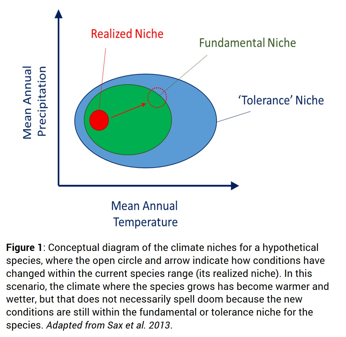 Figure1-Climate-Niches