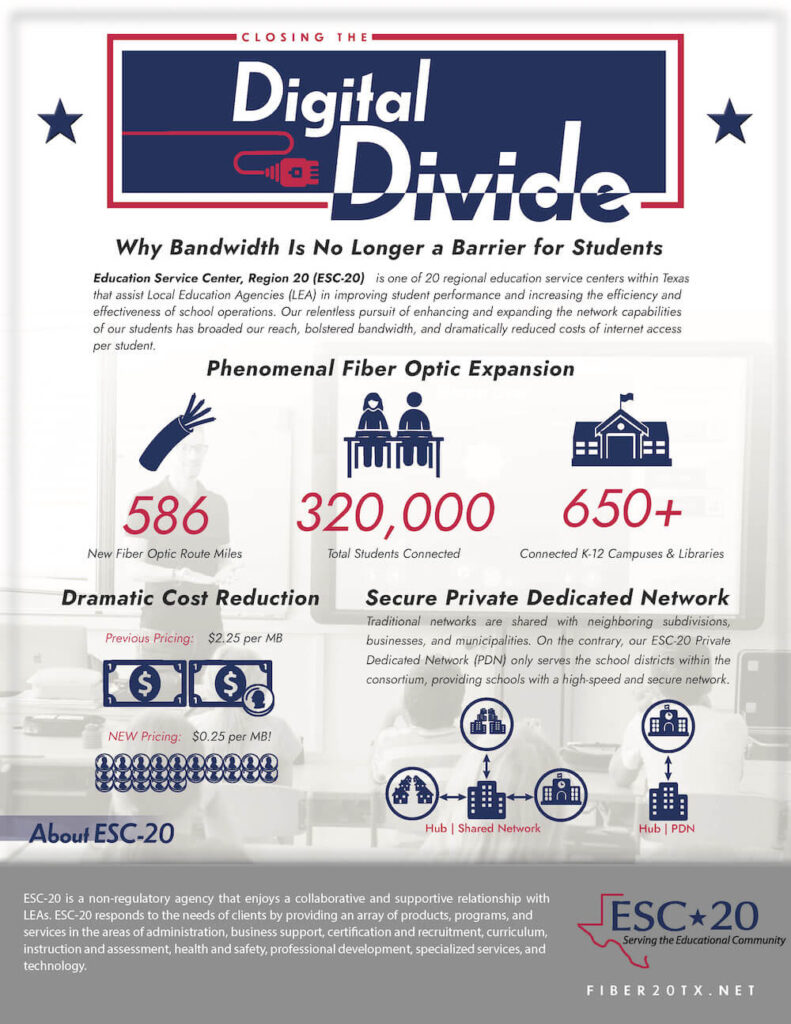 Digital Divid Infographic