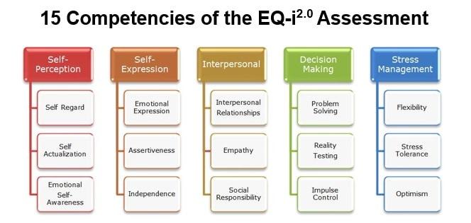 15-competencies