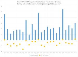 Rainfall_LakeLevelComparison