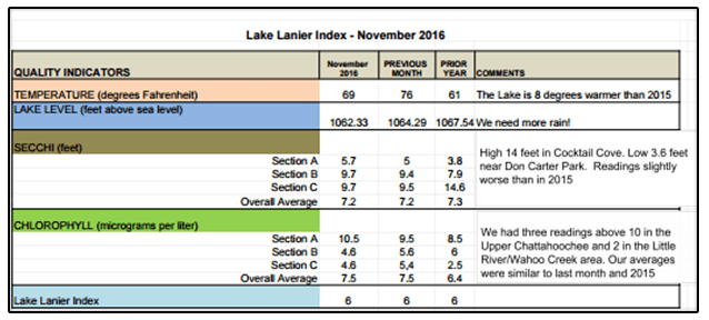 Adopt a lake sample report