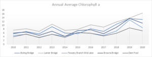 Annual Average Chlorophyll a
