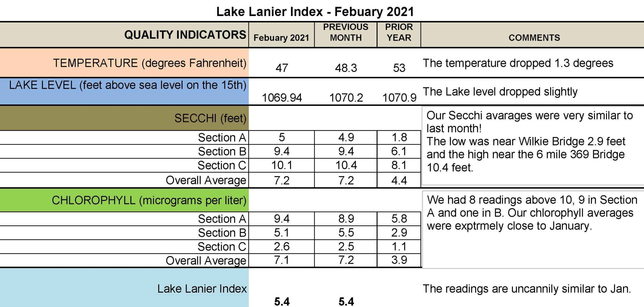 February Lake Lanier Index